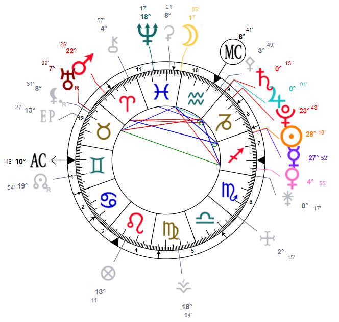 Saturne et jupiter en verseau theme